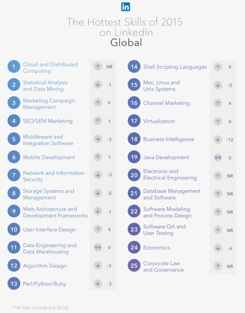 linkedIn-hot-skills-2015-global